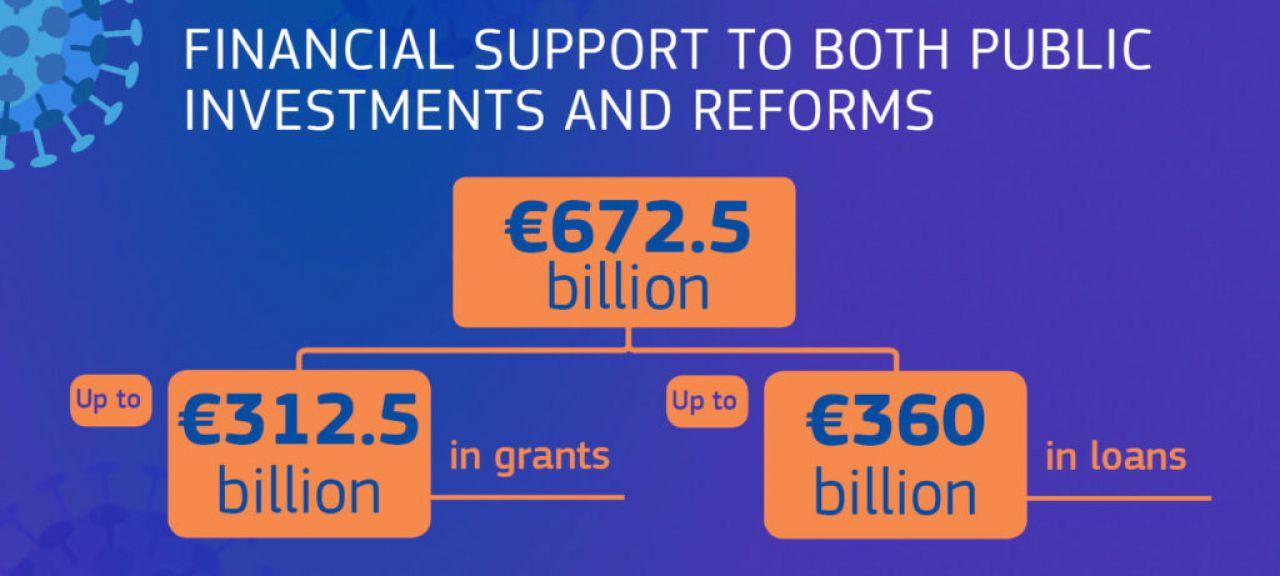 Europski parlament odobrio Mehanizam za oporavak i otpornost